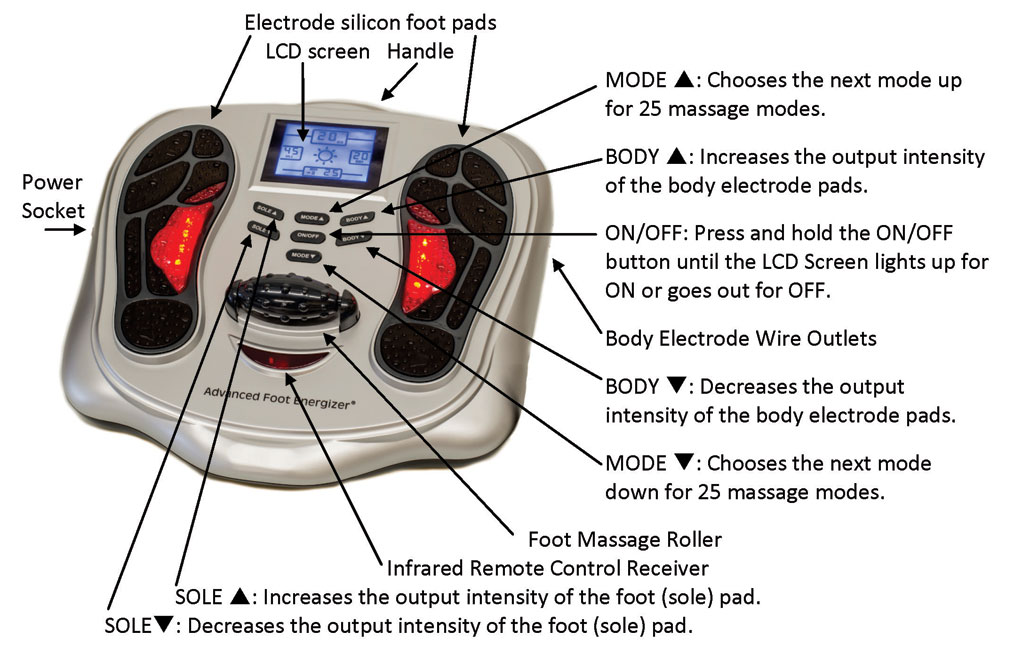 Advanced Foot Energizer Layout, Detailed operating instructions